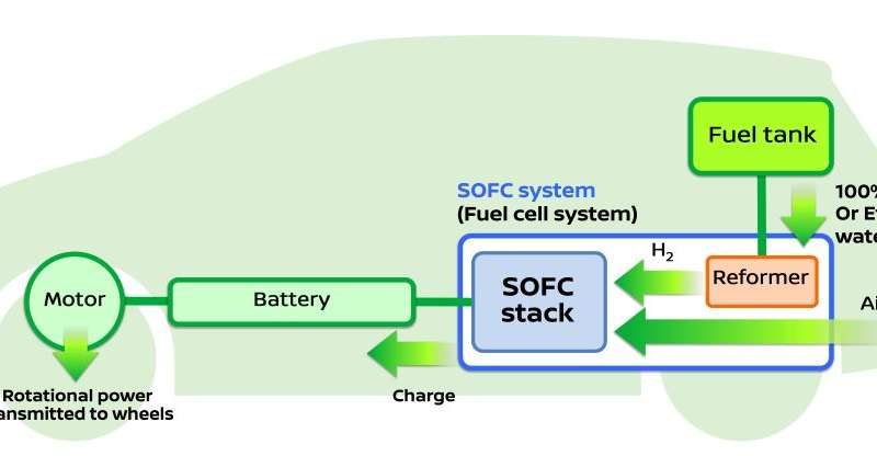Nissan is working on bio-ethanol system for vehicles