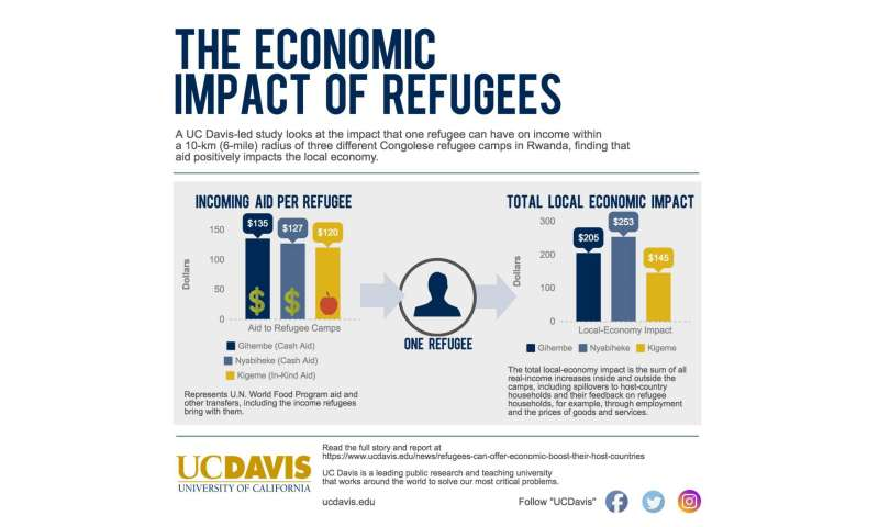 Refugees can offer economic boost to their host countries