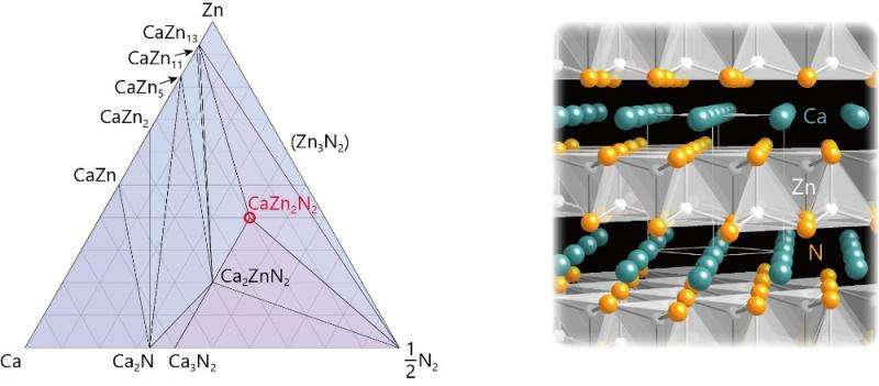 Computational materials screening and targeted experiments reveal promising nitride semiconductors