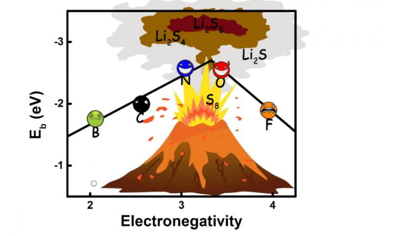 Quantum chemical computations help screen better cathode materials for high Li–S batteries