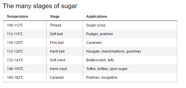 Beyond the sweetness of sugar