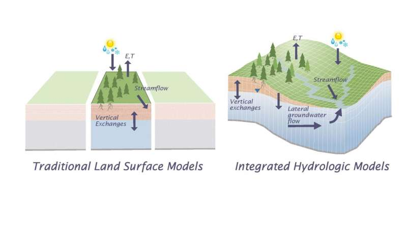 Mines hydrology research provides 'missing link' in water modeling