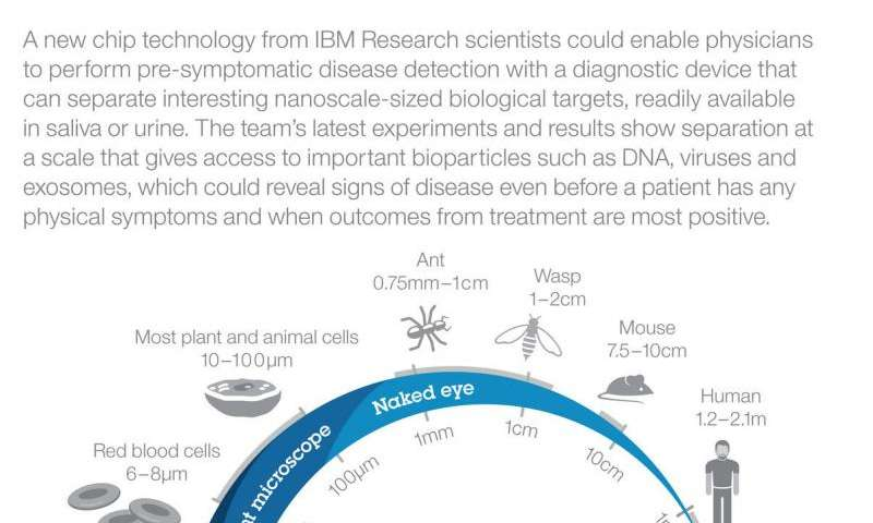 IBM lab-on-a-chip breakthrough aims to help physicians detect cancer
