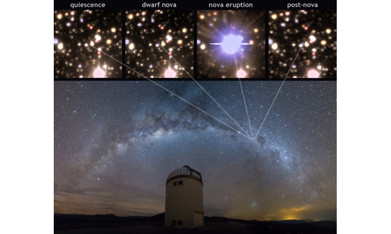 Classical nova captured before, during and after exploding