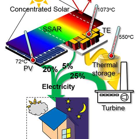 Hybrid system designed to harvest 'full spectrum' of solar energy
