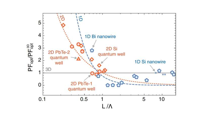 Theory of thermoelectric properties updated after 23 years