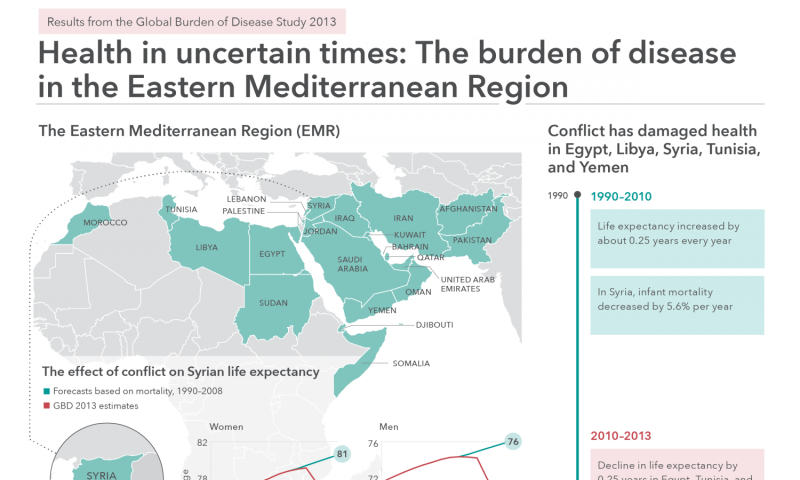 Conflicts subverting improved health conditions in Eastern Mediterranean Region