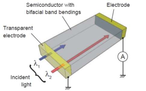 Researchers develop a fast switching, all-solid-state, wavelength-dependent bipolar photodetector