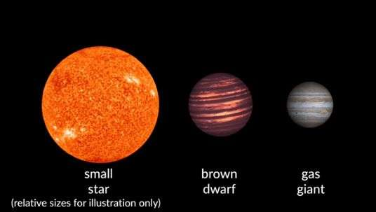 Brown dwarfs hiding in plain sight in our solar neighborhood