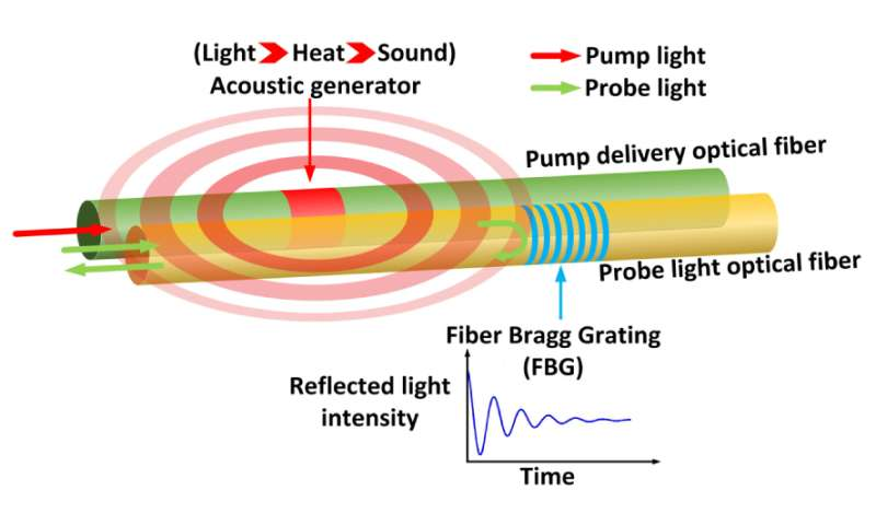 New all fiber-optic system for monitoring structural integrity in harsh environments
