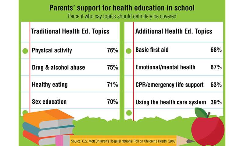 Let's talk about more than sex: Parents in favor of expanding health education