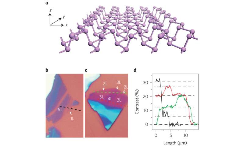 More precise measurements of phosphorene suggest it has advantages over other 2-D materials