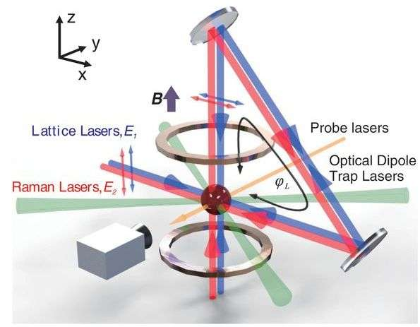 Researchers demonstrate a single laser source scheme for studying topological matter in cold-atom systems