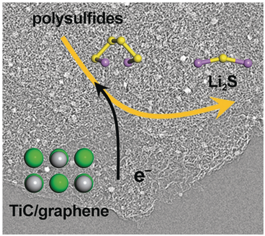 When conductivity meets surface polarity in rechargeable batteries