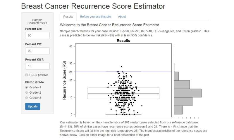 New online app may help doctors predict risk of breast cancer recurrence