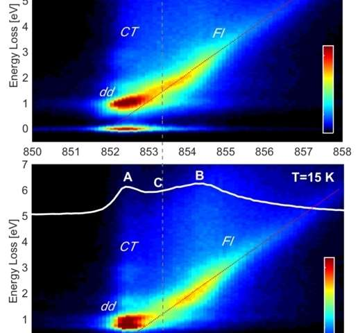 Highly sensitive X-ray scattering shows why an exotic material is sometimes a metal, sometimes an insulator