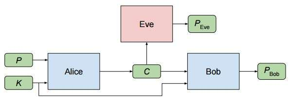 Neural networks learn more about protecting communications: Just ask Alice, Bob and Eve