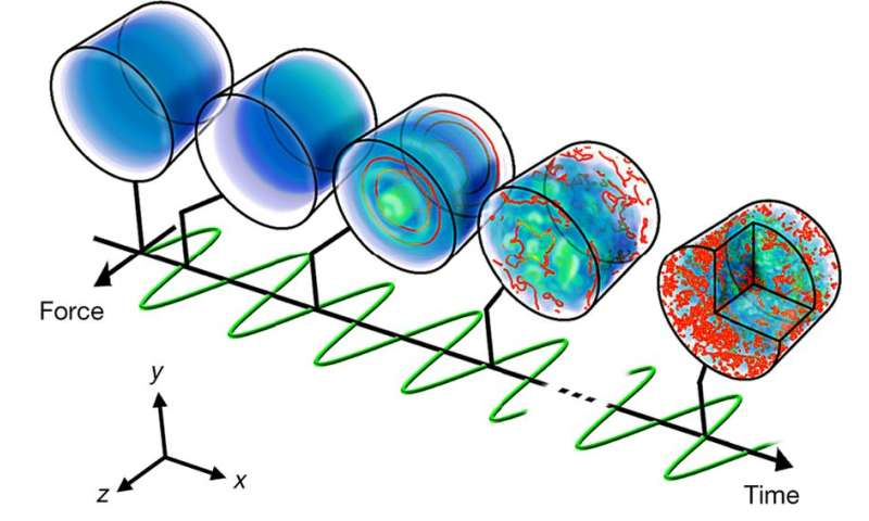 Producing turbulence in a Bose-Einstein condensate yields cascade of wave-like excitations