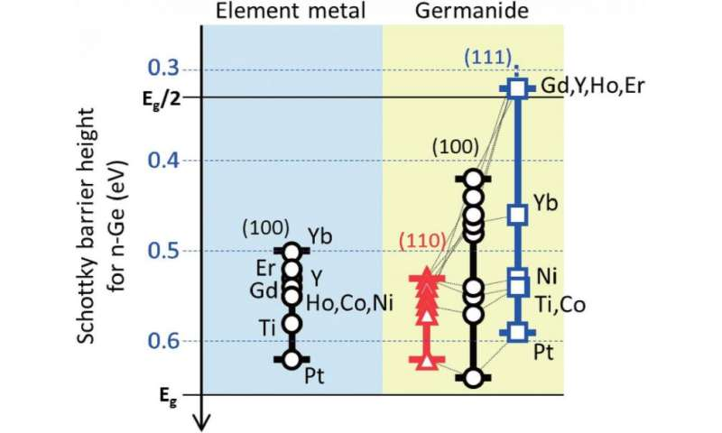 Low-resistance contacts move germanium electronics forward