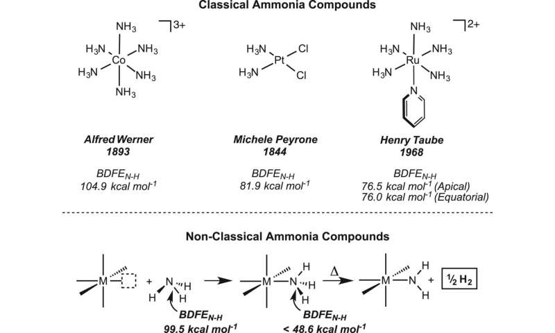 Method found for pulling hydrogen from ammonia for use as clean fuel