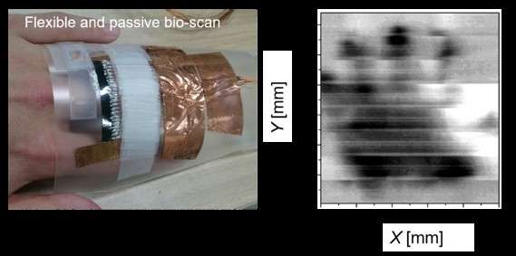 Wearable terahertz scanning device for inspection of medical equipment and the human body