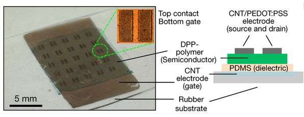 A non-covalent-bonding method for making organic semiconductors that are stretchable and healable