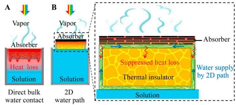 New solar desalination device improves efficiency by suppressing heat loss