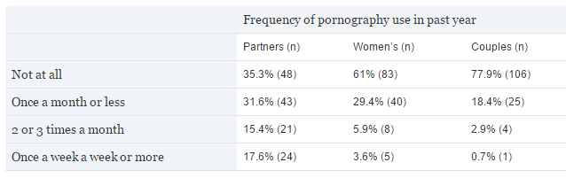 Men's pornography use and its impact on intimacy