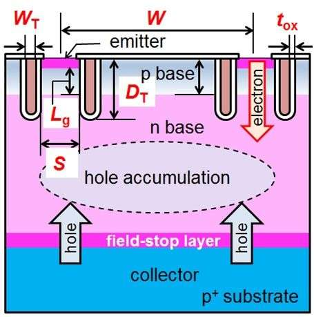 3-D solutions to energy savings in silicon power transistors