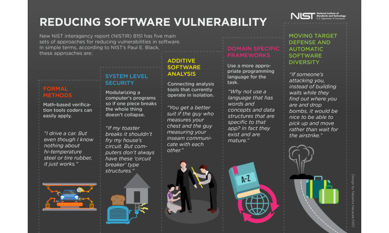 Safer, less vulnerable software is the goal of new NIST computer publication