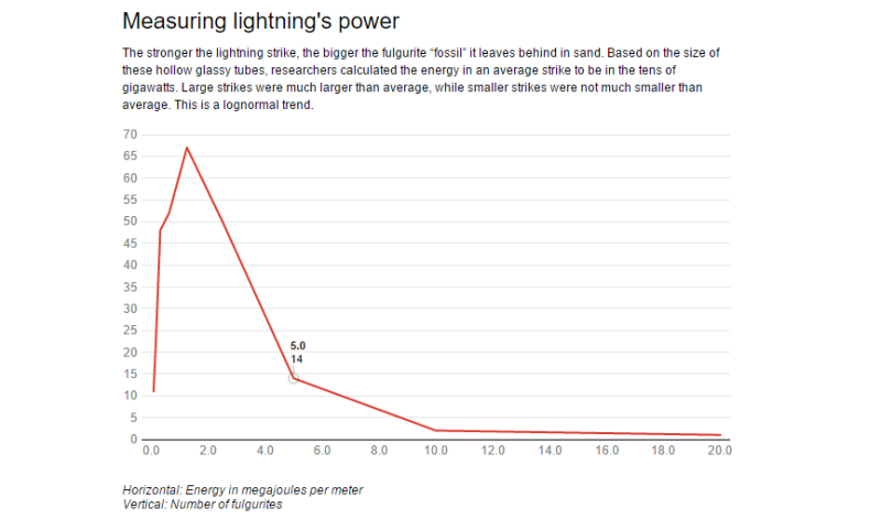 Catching lightning in a fossil – and calculating how much energy a strike contains