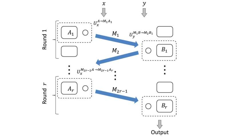 Constructing quantum measurements