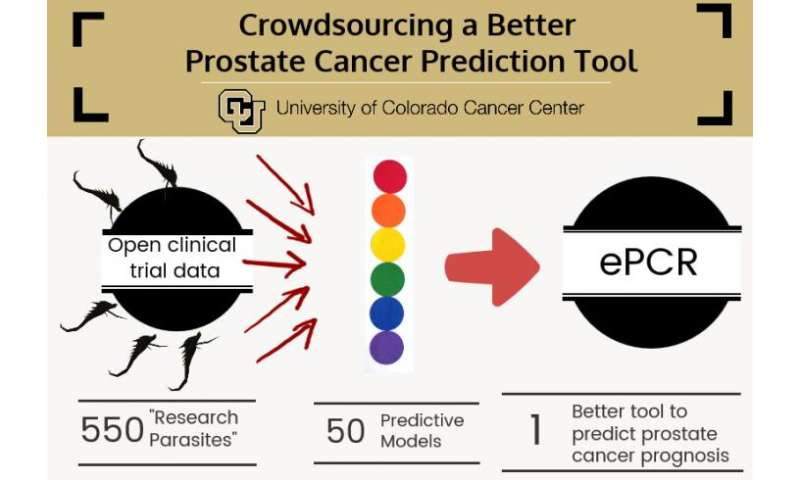 Crowdsourcing a better prostate cancer prediction tool