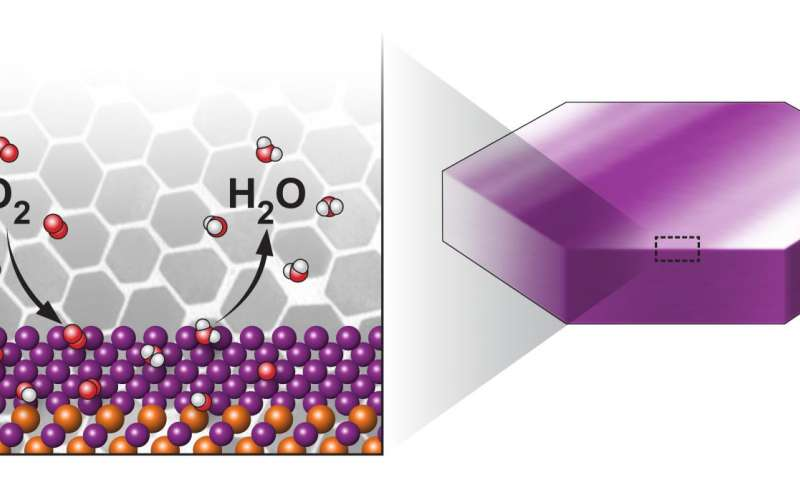 Scientists boost catalytic activity for key chemical ... on