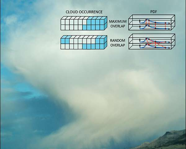 Researchers improve modeling of cloud vertical structure