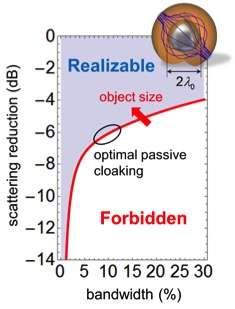 Researchers determine fundamental limits of invisibility cloaks