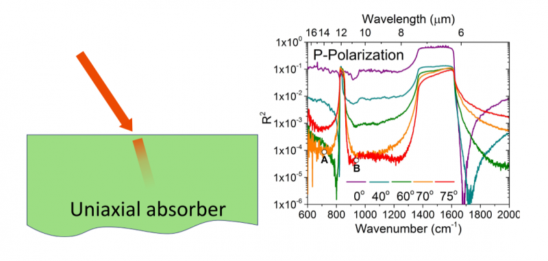 Absorbing system & its reflectance spectrum