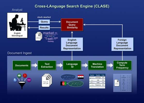 A cross-language search engine enables English monolingual researchers to find relevant foreign-language documents