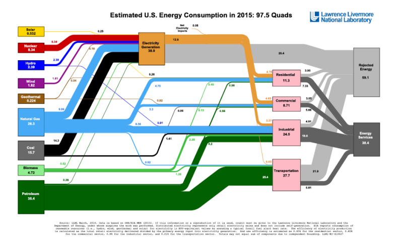 Americans use less energy in 2015 according to Lawrence Livermore analysis
