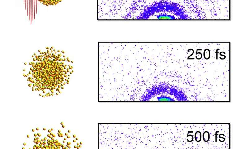 A movie of the microworld: Physicists create nanoparticle picture series