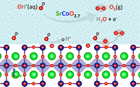 A new mechanism for catalyzing the splitting of water