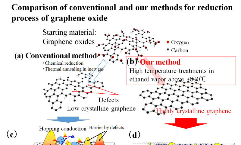 A promising route to the scalable production of highly crystalline graphene films