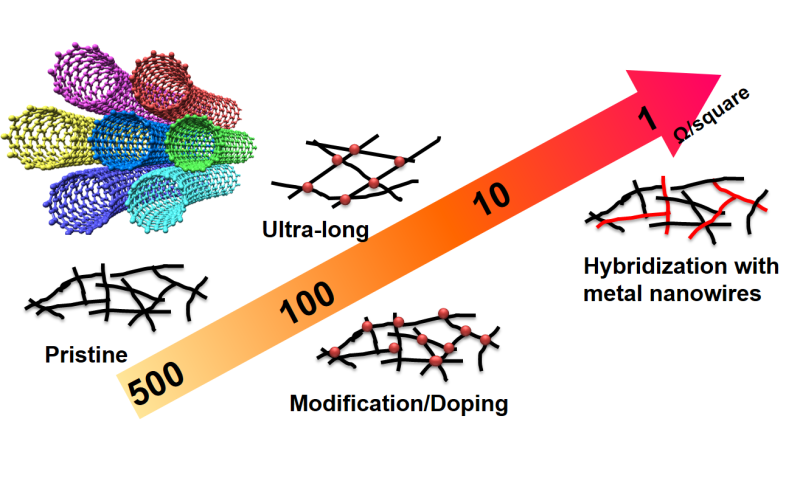 Are carbon nanotubes the next in-line for the manufacture of wearable electronics?