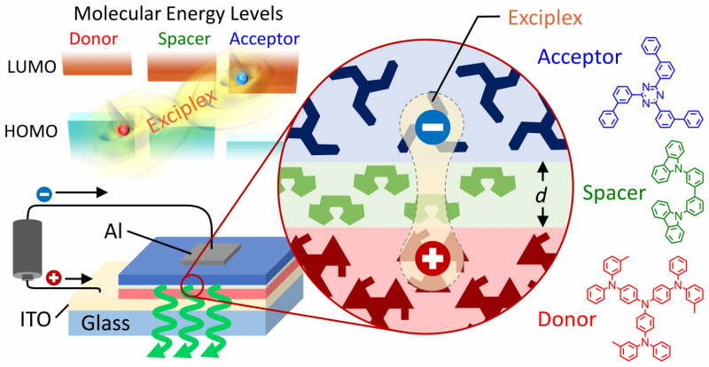 Artificial control of exciplexes opens possibilities for new electronics