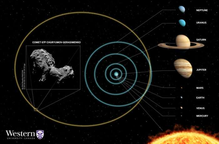 Astronomers predict possible birthplace of Rosetta comet
