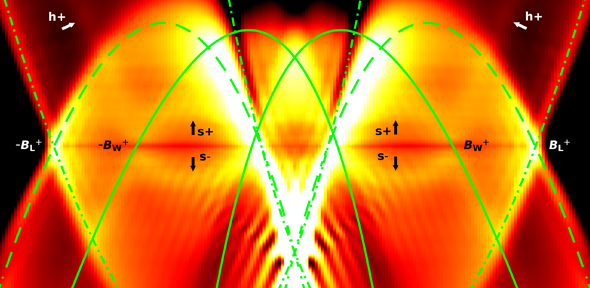 A tight squeeze for electrons – quantum effects observed in 'one-dimensional' wires