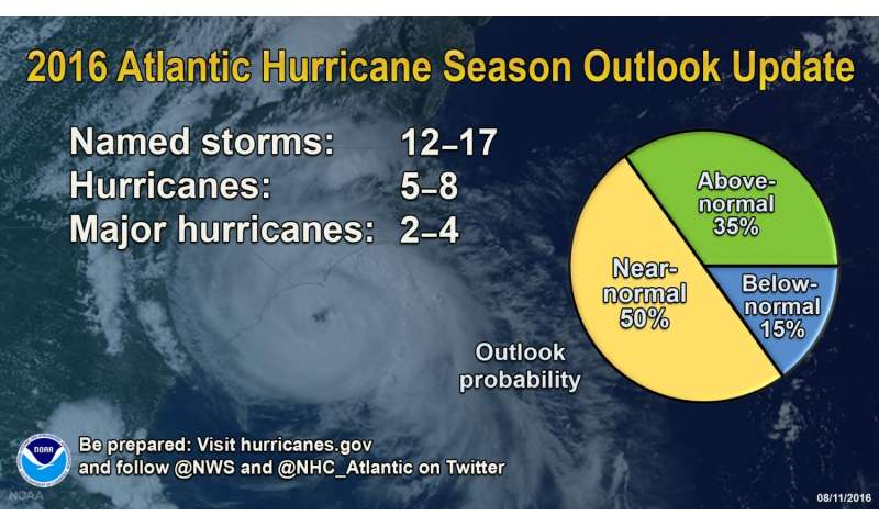 Atlantic hurricane season still expected to be strongest since 2012