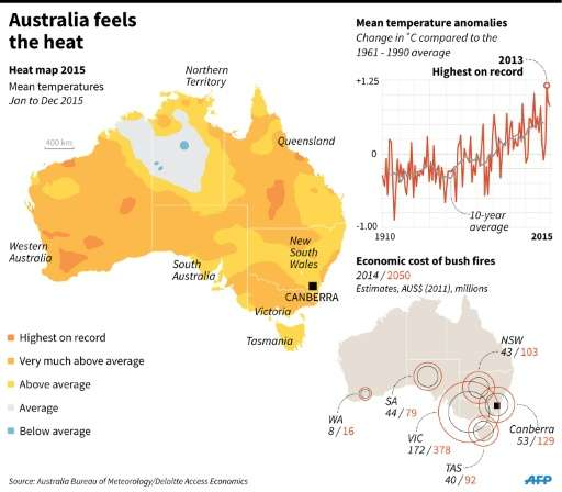 Australia feels the heat