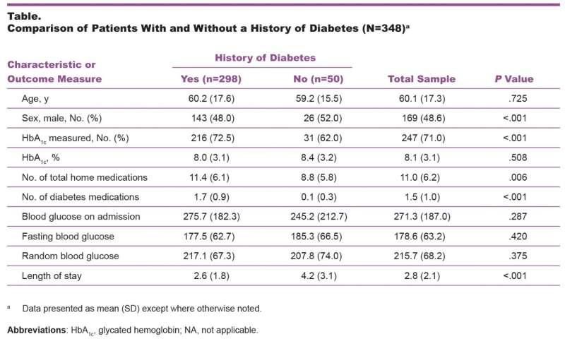 Blood test uncovers undiagnosed diabetes in hospital patients with high blood sugar