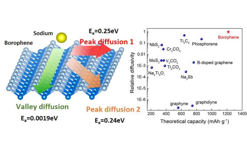 Borophene: A prospective extraordinary sodium anode material for sodium-based batteries